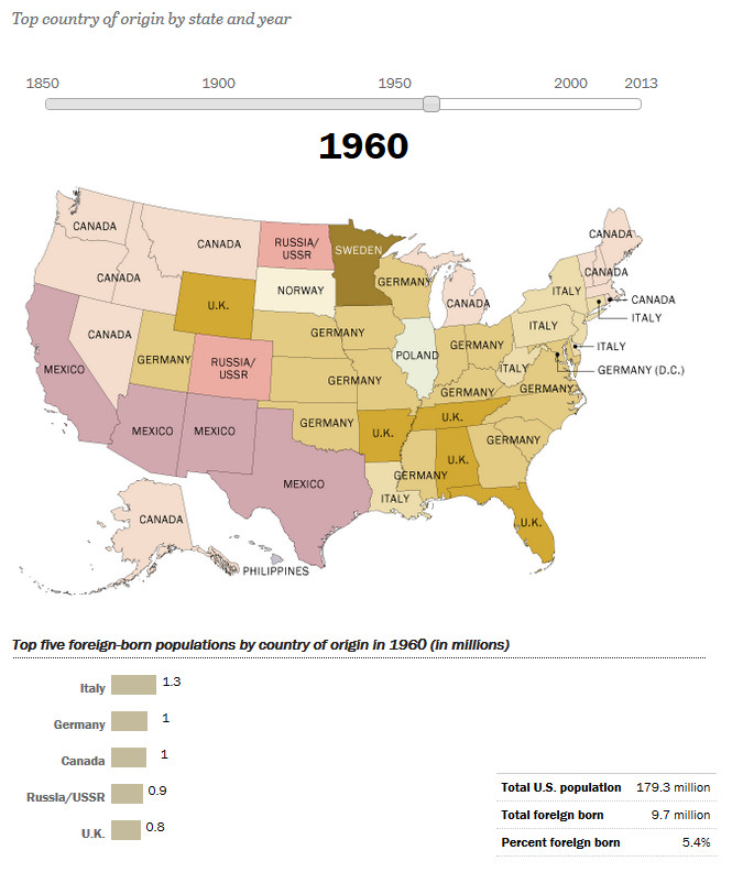 How America's Source of Immigrants Has Changed in the States: 1960