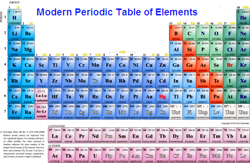 Periodic table of elements with atomic mass and valency for Table 85 address