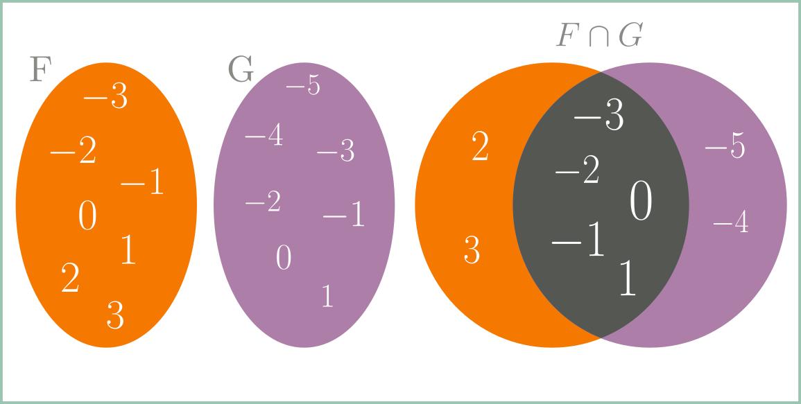 Interseção - Exemplo 2