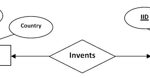 Entity relationship diagram to relational schema