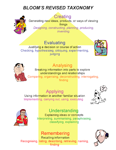 Photo of Blooms Revised Taxonomy