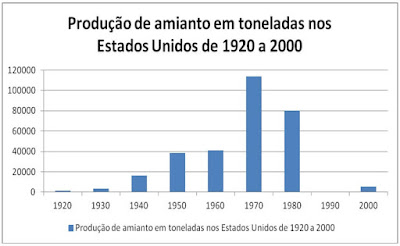 produçao amianto estados unidos de 1920 a 2000