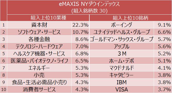 eMAXIS NYダウインデックス 組入上位10業種と組入上位10銘柄