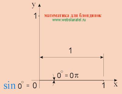 Синус 0. Синус нуля равен нулю. sin 0 градусов. sin 0 = 0. Математика для блондинок.