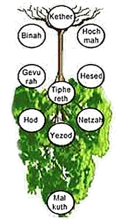 jüdischer Weltenbaum Sephirot, Baum des Lebens