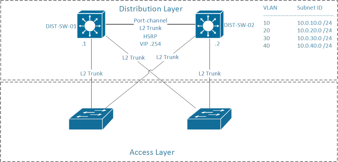 IP Routing and Switching: November 2014