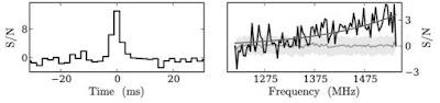 FRB-121102, Relación señal/ruido