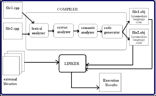 Perbedaan,contoh Serta pengertian Interpreter dan Compiler