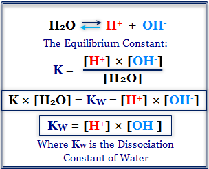 Fate of Proton in Aqueous Medium (Concept of pH and pOH)