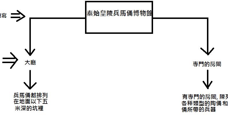 【中文】《秦陵兵馬俑》的說明層次 - K.one Dreamhouse