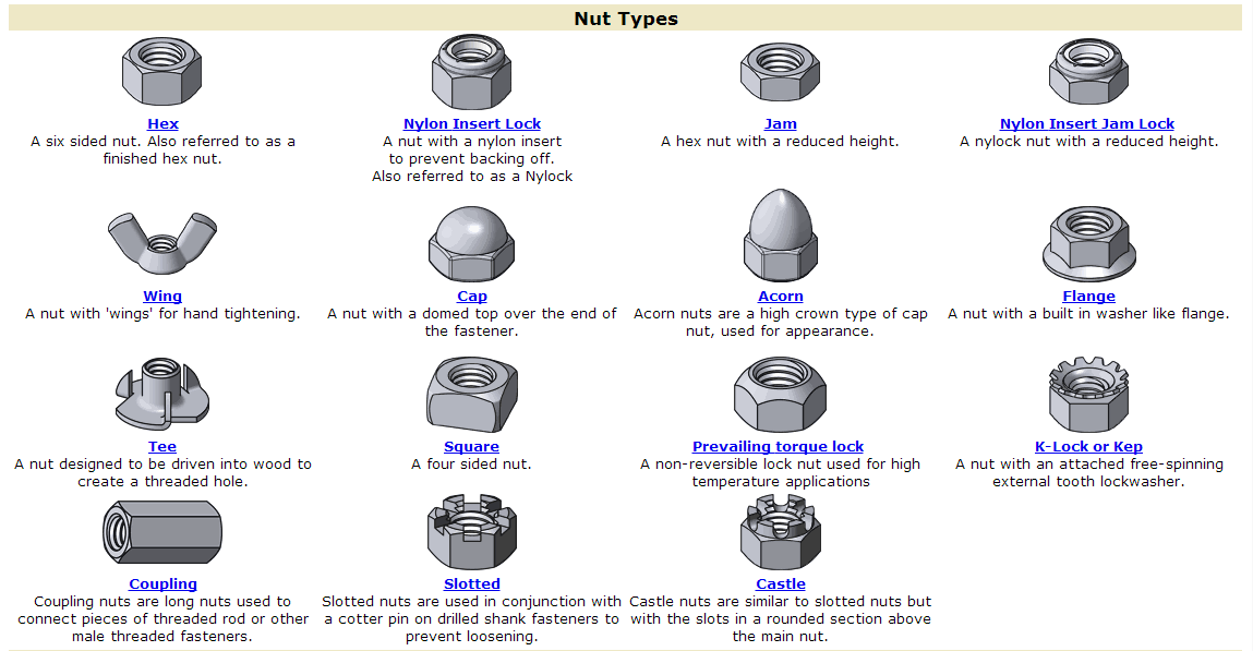 Useful Information: Various SCREWS and BOLTS information     MUST SHARE