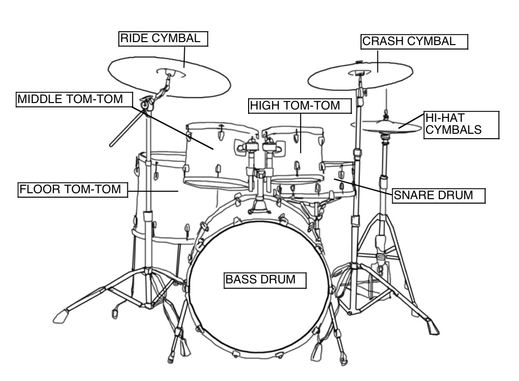 Welcome Drums Parts Of A Drum Set