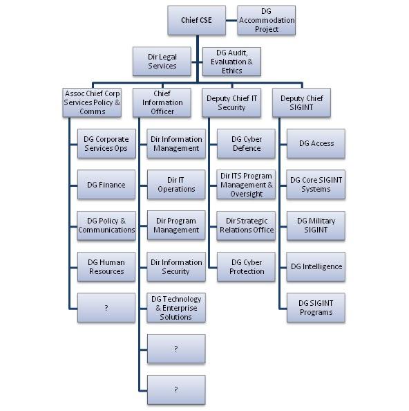 Lux Ex Umbra Csec Organization Chart