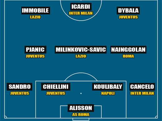 Juventus hụt giải cầu thủ hay nhất Serie A 2017-18 3