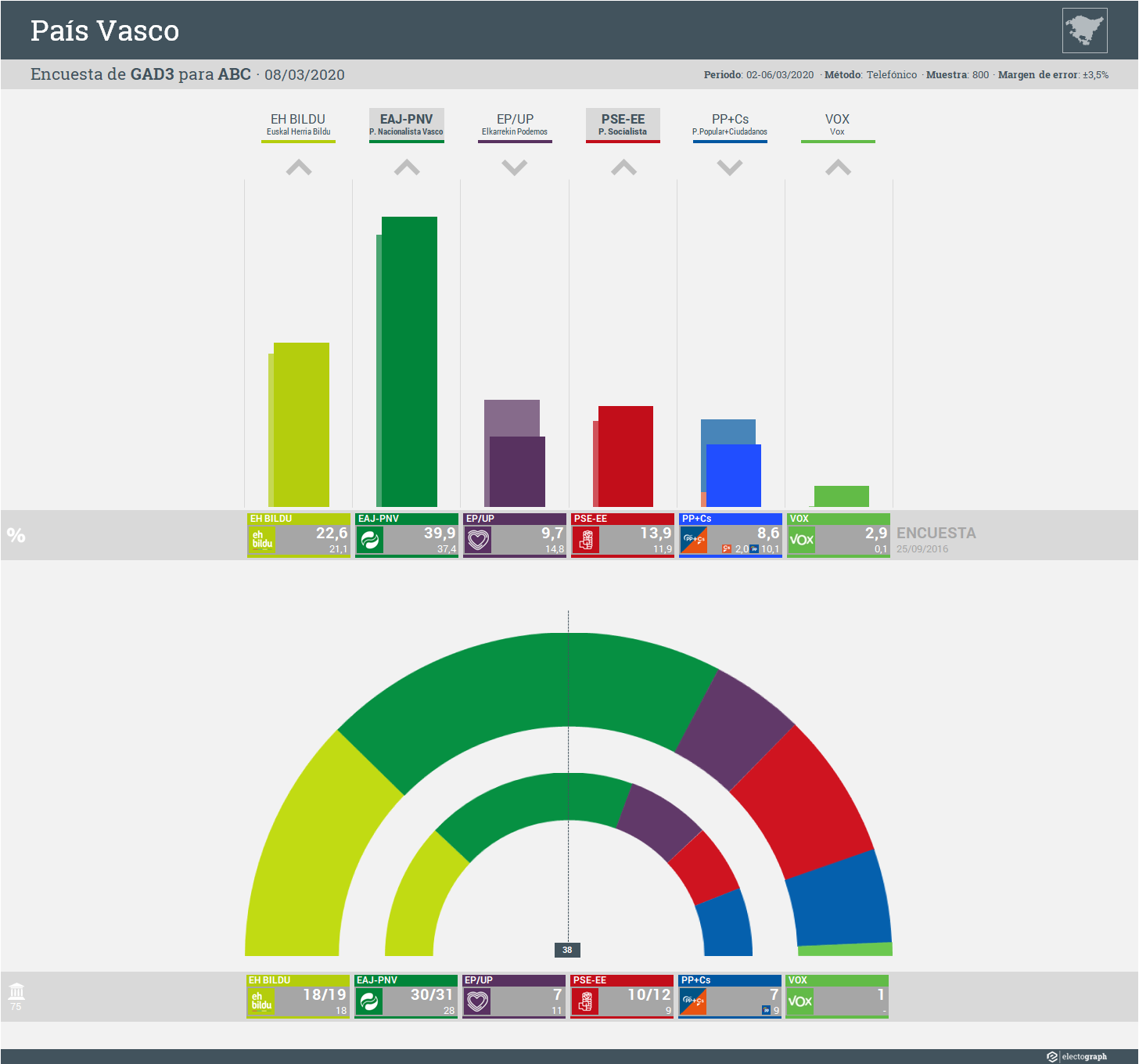 Gráfico de la encuesta para elecciones autonómicas en el País Vasco realizada por GAD3 para ABC, 8 de marzo de 2020