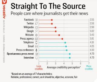 Masyarakat Tidak Percaya Jurnalisme Media Sosial