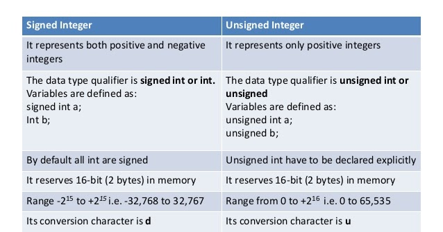 what is difference between signed integers and unsigned integers