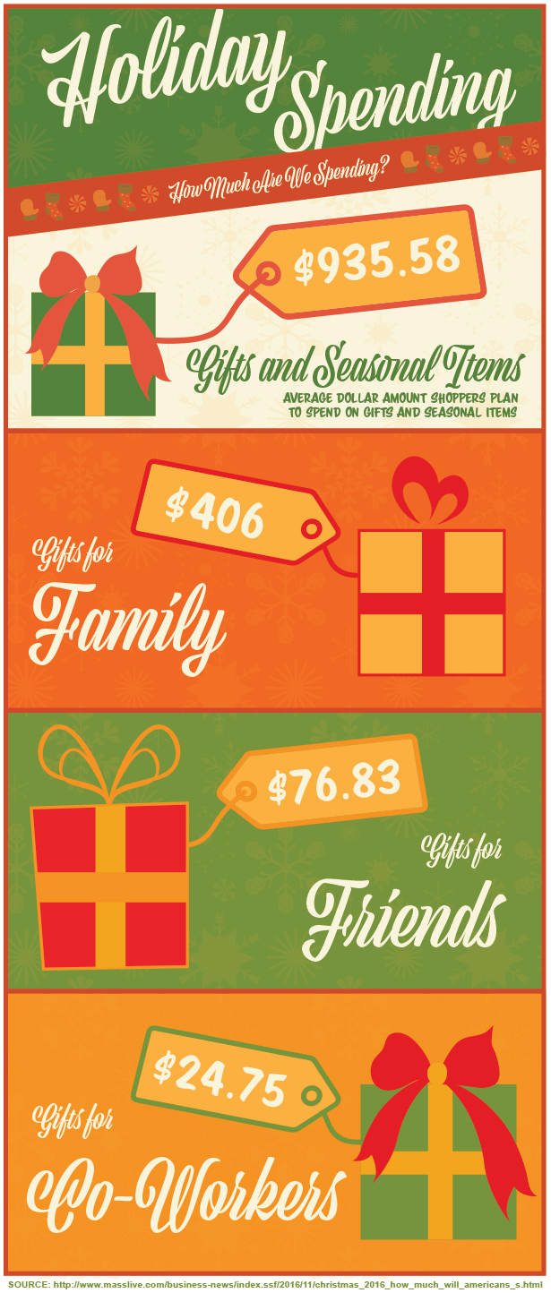 Average Projected Amounts That Will Be Spent on Gifts and Seasonal Items in 2016