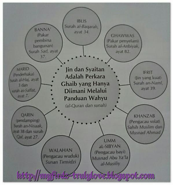 Nama-nama Jin dan Syaitan Menurut al-Quran dan as-Sunnah!