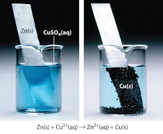 Belajar Kimia : Oksidasi Dan Reduksi