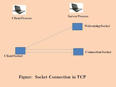 Socket programming in computer networks, welcoming socket in server, connection socket of server, client socket requesting server, 3-way handshake in transport layer