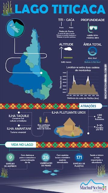 Infográfico Lago Titicaca