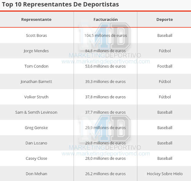 Top 10 Representantes De Deportistas