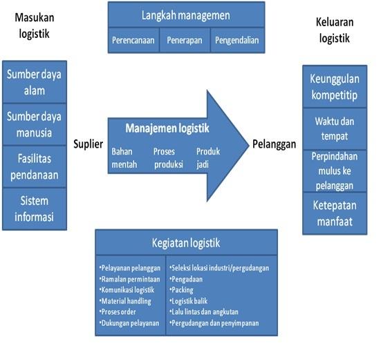 Sea transport management gambar 1 manajemen logistik ccuart Images