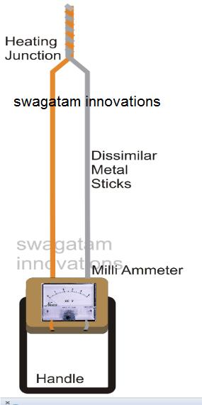 Simple Pyrometer Construction Procedure Details