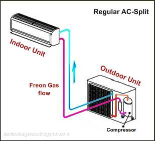 AC Water Heater: Pemanas air dicangkok ke AC | legenda