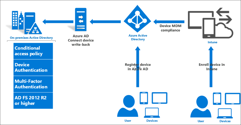 How To Deploy Active Directory Federation Services on Windows Server