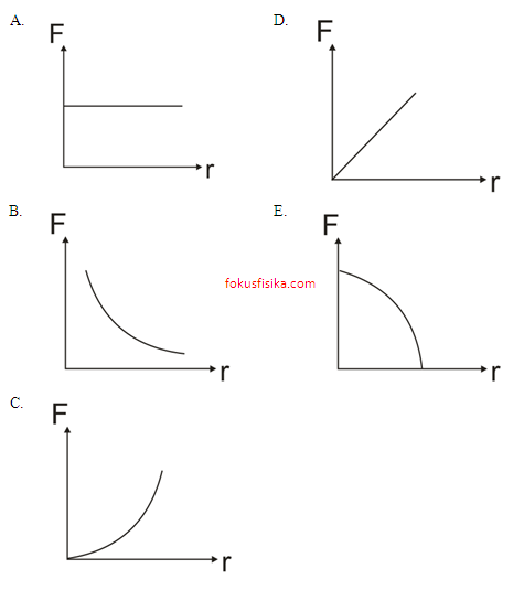 grafik gaya Coulomb