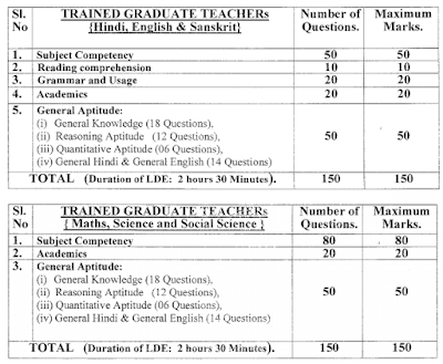 NCERT Trained Graduate Teacher Exam Pattern