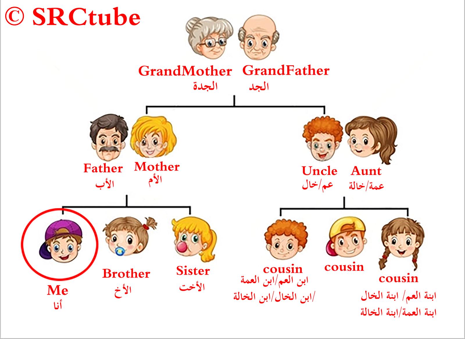 أسماء أفراد العائلة بالانجليزي