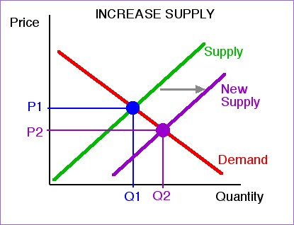 supply increases and demand is constant graph relationship