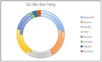 Đồ thị Doughnut trong Excel (Biểu đồ vành khuyên)