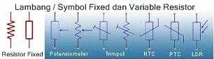 Lambang Resistor dan Variable Resistor pada rangkaian Elektronik