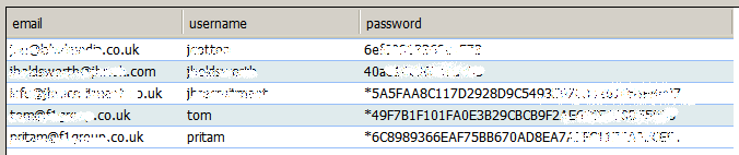 Table results with username and passwords