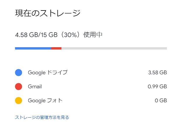 Googleの「現在のストレージ」