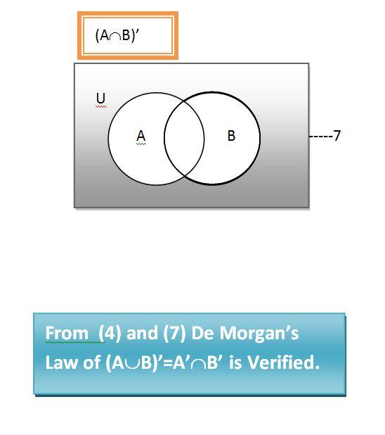 Sets In Maths Venn Diagrams Rs232 To Rs485 Converter Circuit Diagram Guideocom: De Morgan's Laws   Proofs
