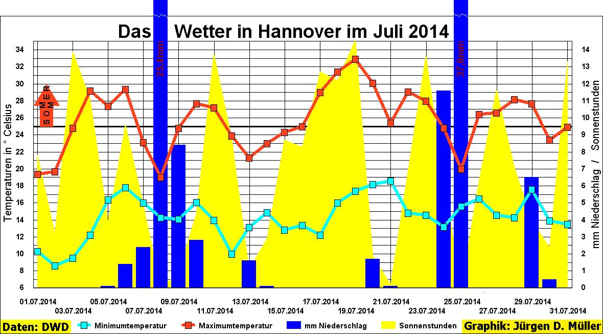 Hannoverwetter, Maximaltemperatur, Minimumtemperatur, Niederschlag, Starkregen, Sonnenschein, Sonnenstunden, Sommertage, Tropentage, heiße Tage, Hannover, Wetter, Juli, 2014