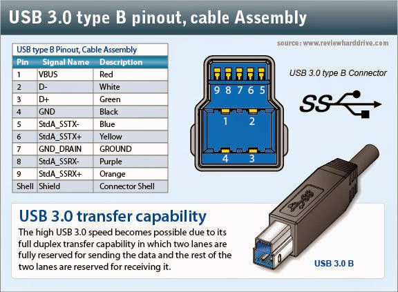 usb3.0pinouts Wiring Usb Cable on usb cable wire identification, usb cable soldering, usb cable audio, usb cable blue, usb cable product, usb cable wire gauge, usb balun, usb color chart, usb cable circuit board, usb 2.0 y cable, usb cable cable, usb ac adapter, 1602 lcd wiring, usb cable wire colors, usb cable housing, usb cable arduino, usb 2.0 cable radio shack, usb cable assembly, usb cable schematic, usb cable grounding,