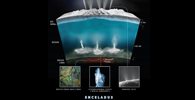This graphic illustrates how Cassini scientists think water interacts with rock at the bottom of the ocean of Saturn's icy moon Enceladus, producing hydrogen gas. Credits: NASA/JPL-Caltech