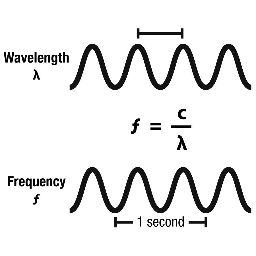 radio waves diagram between radio waves and