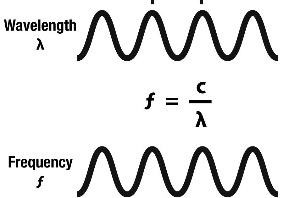 Weekly Science Quiz: The Electromagnetic Spectrum