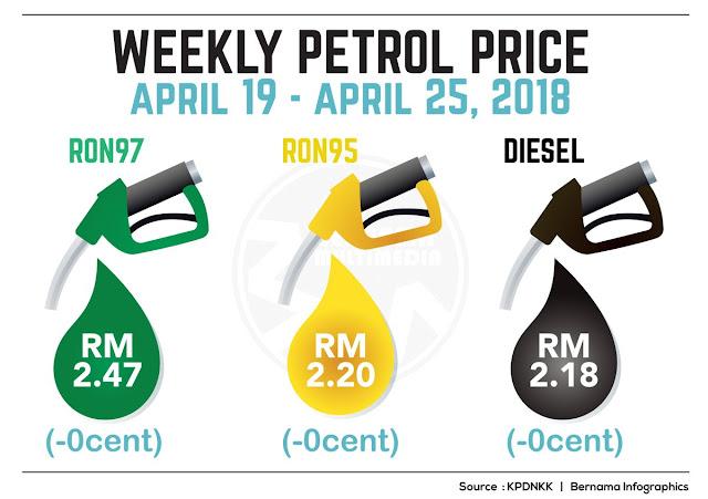 Harga Runcit Produk Petroleum 19 April Sehingga 25 April