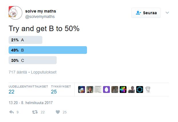 Twitter-kyselyssä A sai 21 prosenttia, B 49 prosenttia ja C 30 prosenttia äänistä.