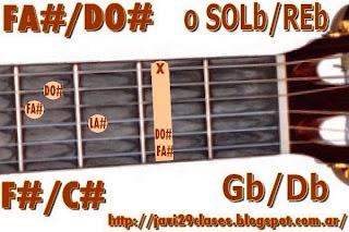 F#/C# = Gb/Db chord