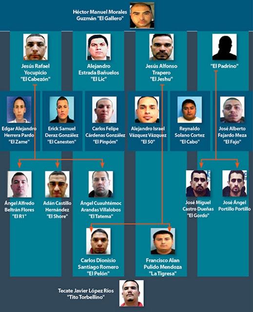 El organigrama de líder del CJNG en Tijuana va PGR tras sicarios