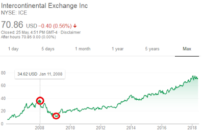 Intercontinental Exchange Share Price Trend